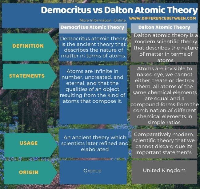 Difference Between Democritus and Dalton Atomic Theory in Tabular Form