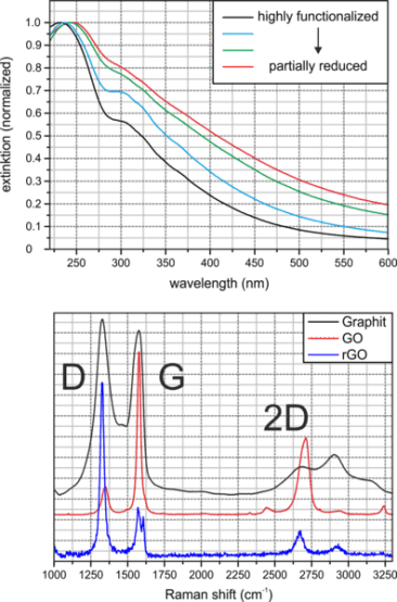 Difference Between Graphene Oxide and Reduced Graphene Oxide_Figure 2