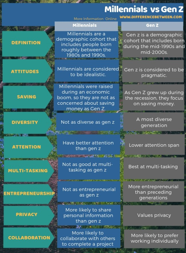 Difference Between Millennials and Gen Z in Tabular Form