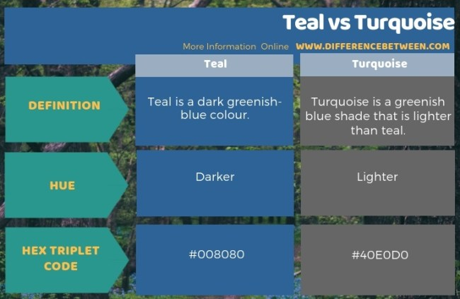 Difference Between Teal and Turquoise in Tabular Form