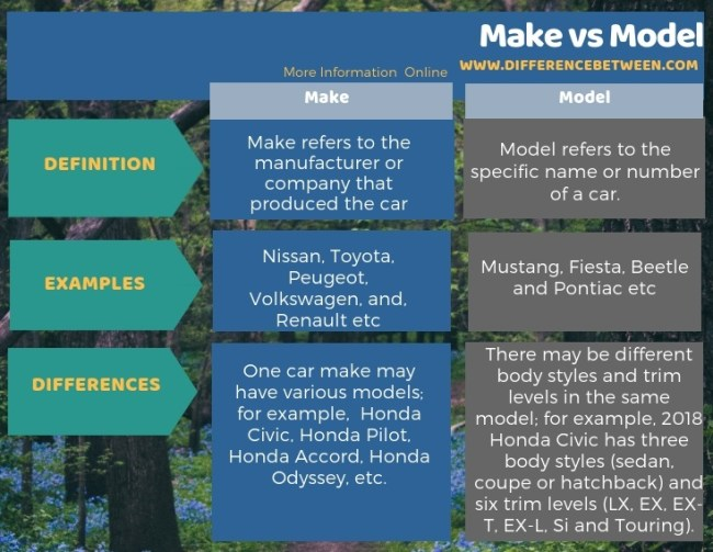 Difference Between Make and Model in Tabular Form