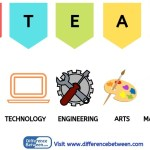 Difference Between STEM and STEAM