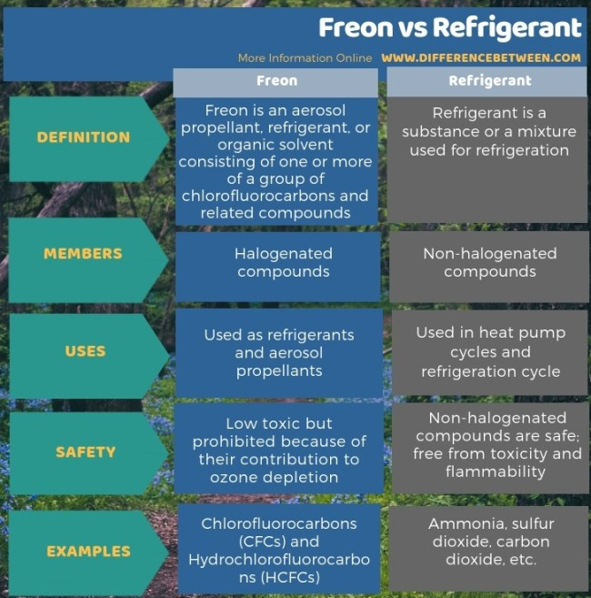 Difference Between Freon and Refrigerant in Tabular Form