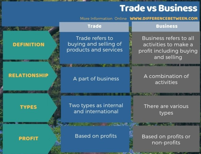 Difference Between Trade and Business in Tabular Form