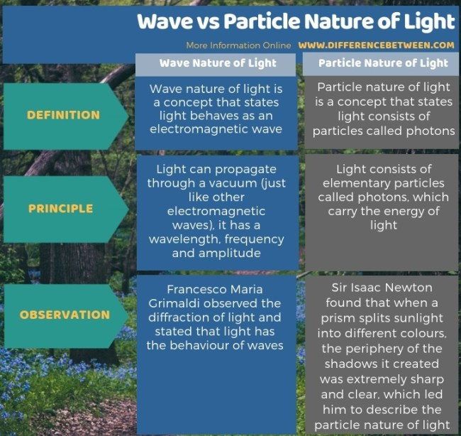 Difference Between Wave and Particle Nature of Light in Tabular Form