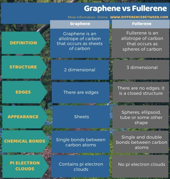 Difference Between Graphene and Fullerene in Tabular Form
