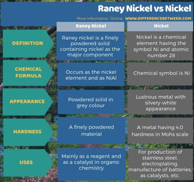 Difference Between Raney Nickel and Nickel in Tabular Form