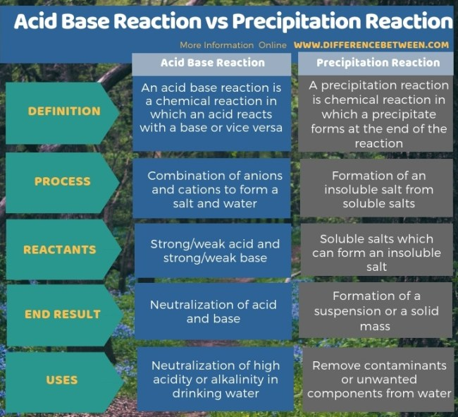 Difference Between Acid Base Reaction and Precipitation Reaction in Tabular Form