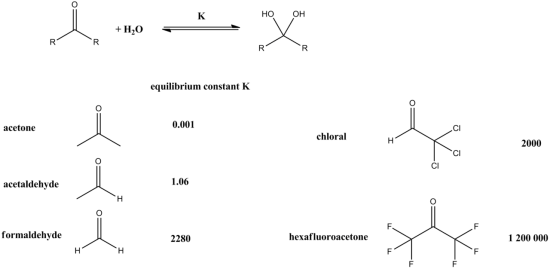 Difference Between Equilibrium Constant and Formation Constant