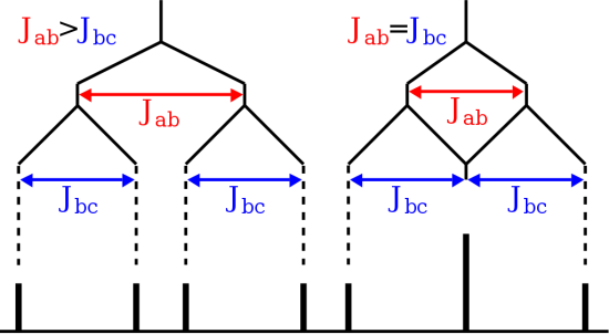 Difference Between Chemical Shift and Coupling Constant