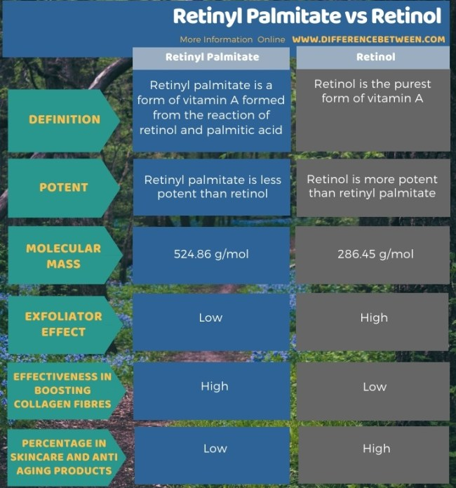Difference Between Retinyl Palmitate and Retinol in Tabular Form