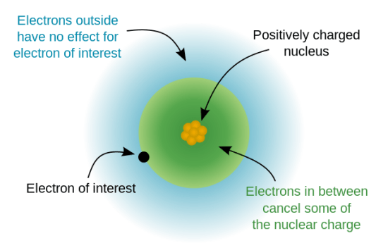 Key Difference - Inert Pair Effect vs Shielding Effect