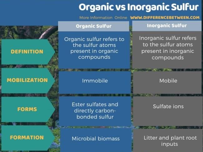 Difference Between Organic and Inorganic Sulfur in Tabular Form