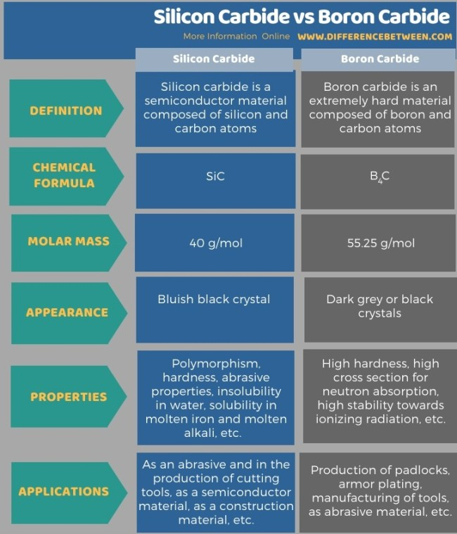 Difference Between Silicon Carbide and Boron Carbide in Tabular Form