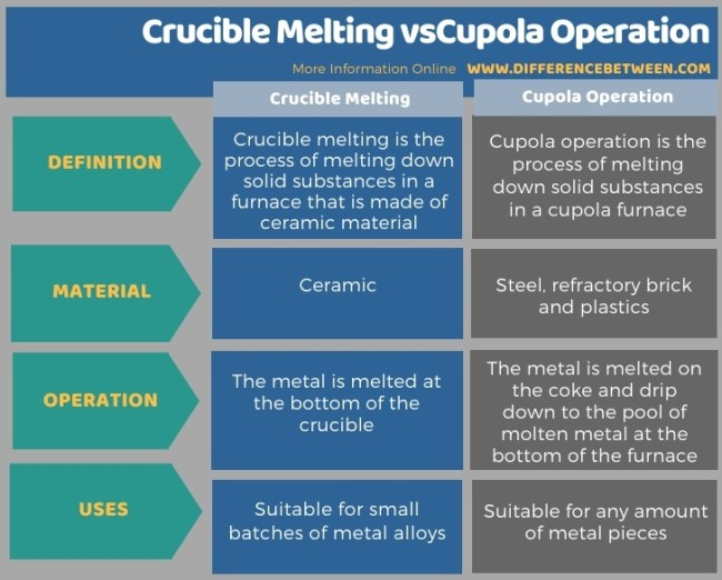 Difference Between Crucible Melting and Cupola Operation in Tabular Form
