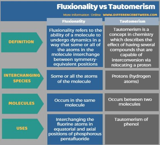 Difference Between Fluxionality and Tautomerism in Tabular Form
