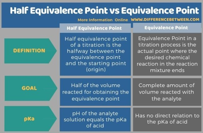 Difference Between Half Equivalence Point and Equivalence Point in Tabular Form