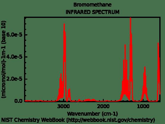Key Difference - IR vs Raman Spectra