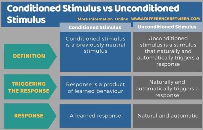 Difference Between Conditioned Stimulus and Unconditioned Stimulus in Tabular Form