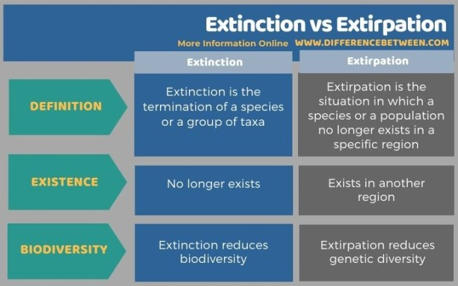 Difference Between Extinction and Extirpation in Tabular Form