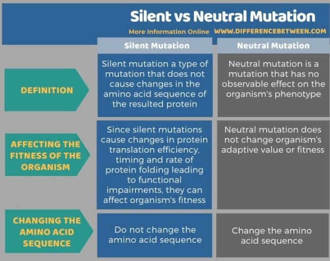 Difference Between Silent and Neutral Mutation in Tabular Form