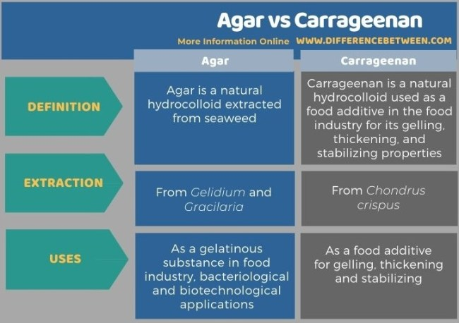 Difference Between Agar and Carrageenan in Tabular Form