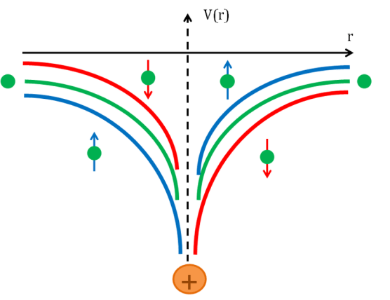 Key Difference - Spin-orbit Coupling vs Russell-Saunders Effect