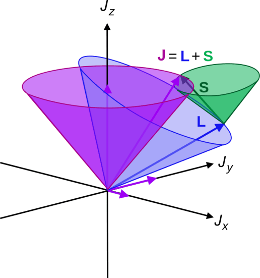Difference Between Spin-orbit Coupling and Russell-Saunders Effect