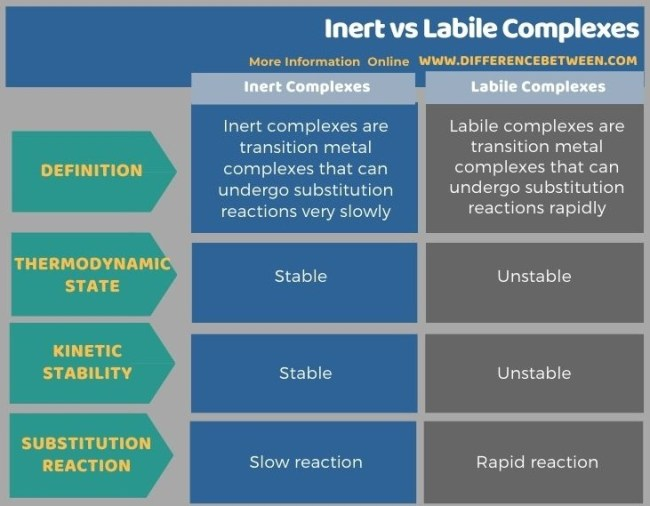 Difference Between nert and Labile Complexes in Tabular Form