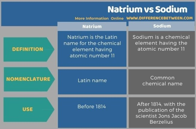Difference Between Natrium and Sodium - Tabular Form