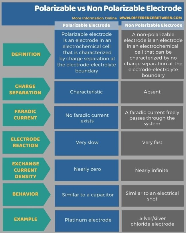 Difference Between Polarizable and Non Polarizable Electrode in Tabular Form