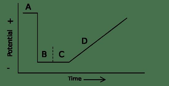 Key Difference - Polarography vs Voltammetry