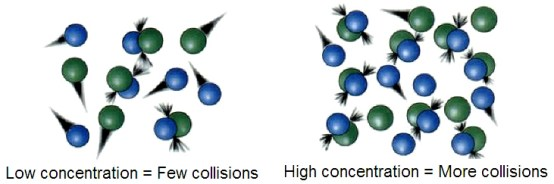 Difference Between Activated Complex Theory and Collision Theory