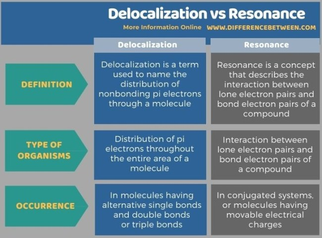 Difference Between Delocalization and Resonance in Tabular Form