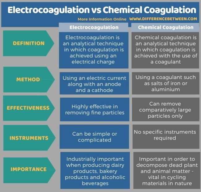 Difference Between Electrocoagulation and Chemical Coagulation in Tabular Form