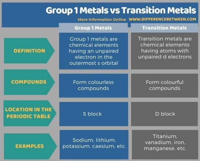 Difference Between Group 1 Metals and Transition Metals in Tabular Form