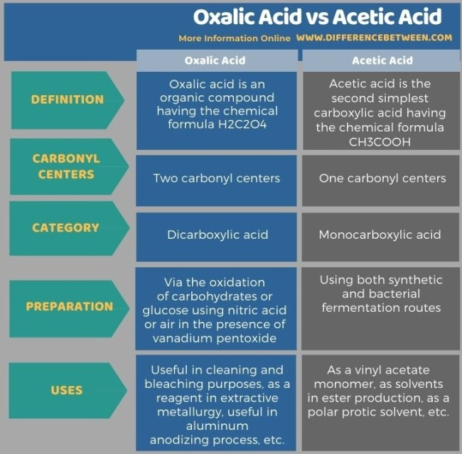 Difference Between Oxalic Acid and Acetic Acid in Tabular Form