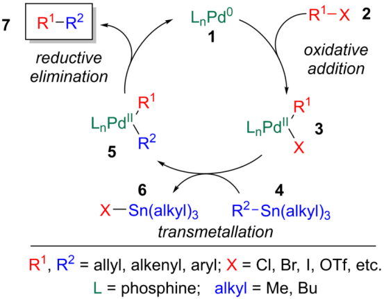 Difference Between Heck Stile and Suzuki Reaction