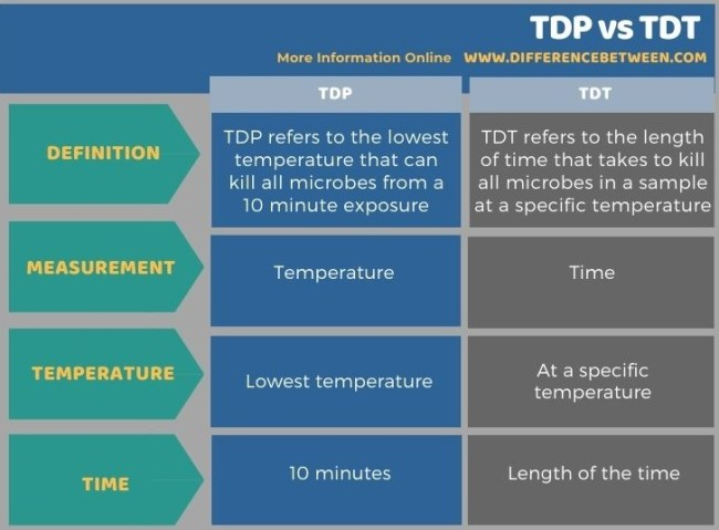 Difference Between TDP and TDT in Tabular Form