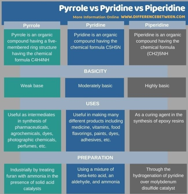 Difference Between Pyrrole Pyridine vs Piperidine in Tabular Form