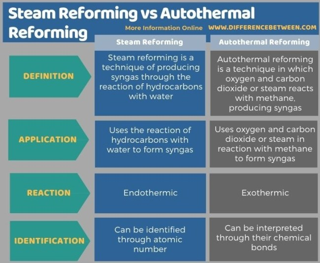 Difference Between Steam Reforming and Autothermal Reforming in Tabular Form