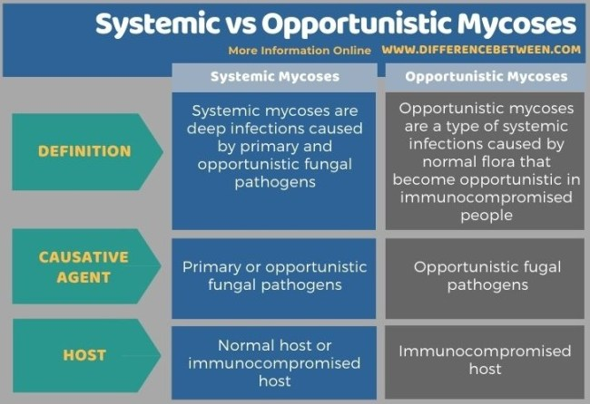 Difference Between Systemic and Opportunistic Mycoses in Tabular Form