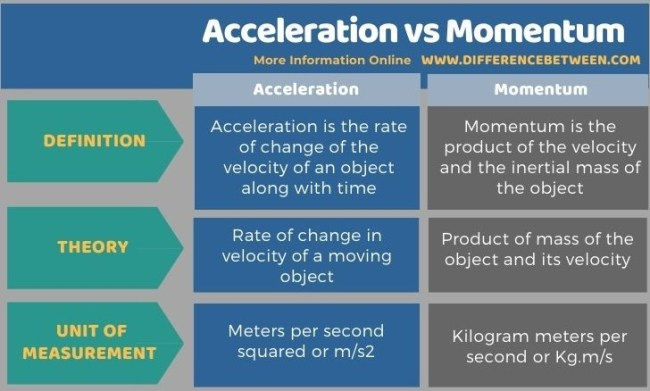 Difference Between Acceleration and Momentum in Tabular Form