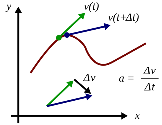 Difference Between Acceleration and Momentum