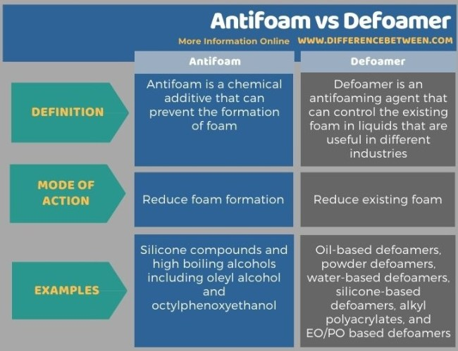 Difference Between Antifoam and Defoamer in Tabular Form