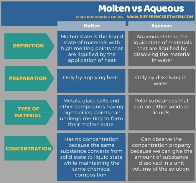 Difference Between Molten and Aqueous in Tabular Form