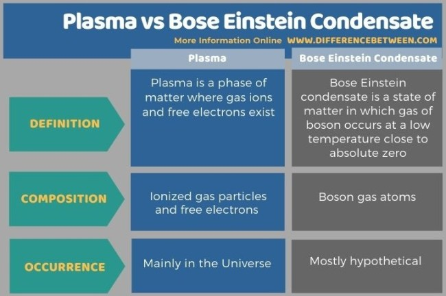 Difference Between Plasma and Bose Einstein Condensate in Tabular Form