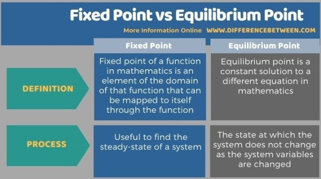 Difference Between Fixed Point and Equilibrium Point - Tabular Form