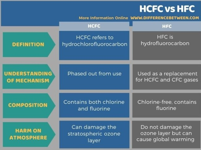 Difference Between HCFC and HFC in Tabular Form