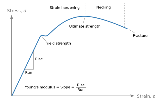 Difference Between Strain Energy and Distortion Energy